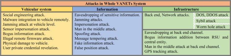 A Survey on Security Attacks in VANETs: Communication