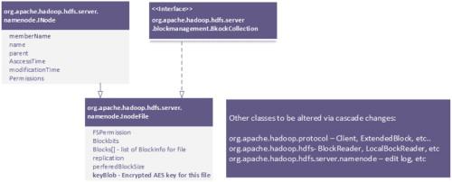 Towards a trusted HDFS storage platform: Mitigating threats