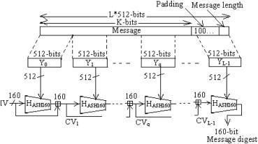 ASH-160: A novel algorithm for secure hashing using