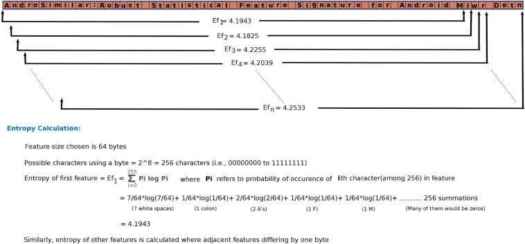 AndroSimilar: Robust signature for detecting variants of
