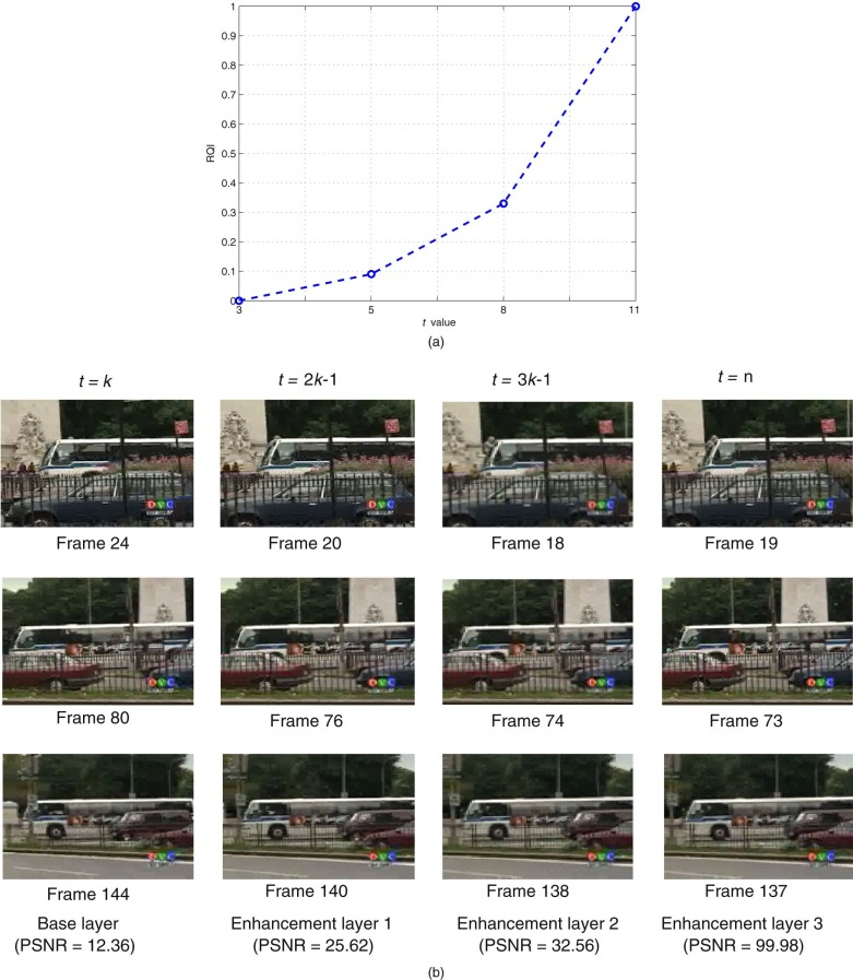 Scalable secret sharing of compressed multimedia - ScienceDirect