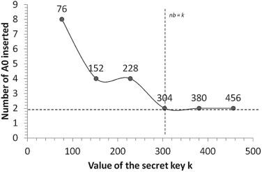 PDF steganography based on Chinese Remainder Theorem