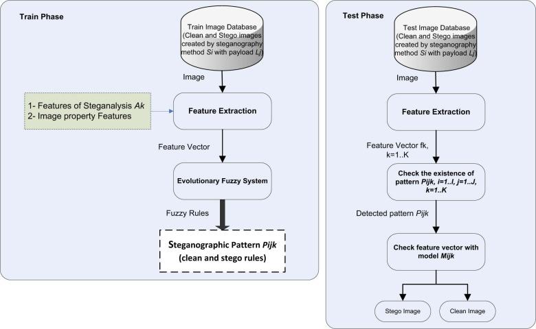 Steganalysis based on steganography pattern discovery - ScienceDirect