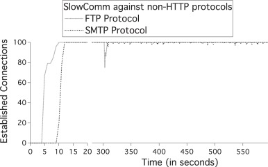 Slowcomm: Design, development and performance evaluation of