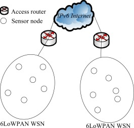 Communication security and privacy support in 6LoWPAN