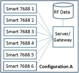 Lightweight adaptive Random-Forest for IoT rule generation