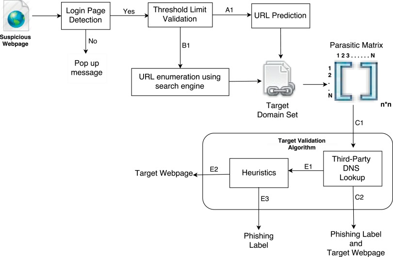 Identification of phishing webpages and its target domains by