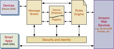 Internet of Things: A survey on the security of IoT frameworks