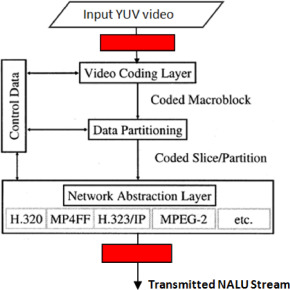 Encryption techniques for H 264/AVC videos: A literature