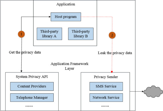 Dynamic privacy leakage analysis of Android third-party libraries