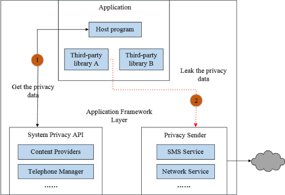Dynamic privacy leakage analysis of Android third-party