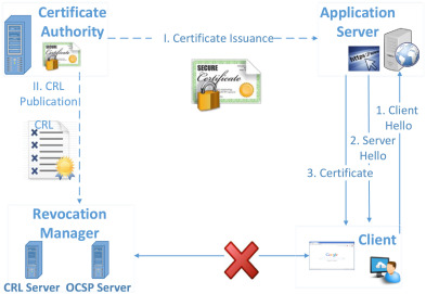 Checking certificate revocation efficiently using