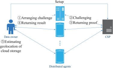 Secure distributed data geolocation scheme against location