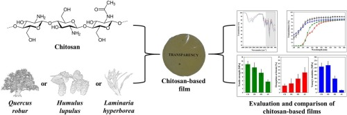 Natural plant extracts as active components in chitosan-based films