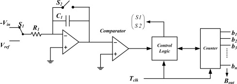 D a converter block diagram wiring diagrams schematics a 5 bit time to digital converter using time to voltage conversion rei diagrams battery diagram buck boost converter the block diagram of dual slope analog ccuart Gallery