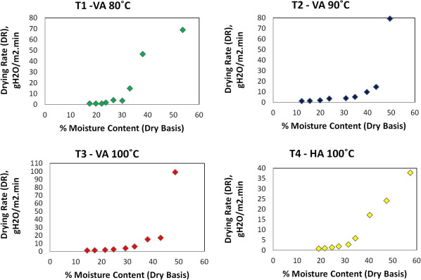 Drying kinetics of technical specified rubber - ScienceDirect