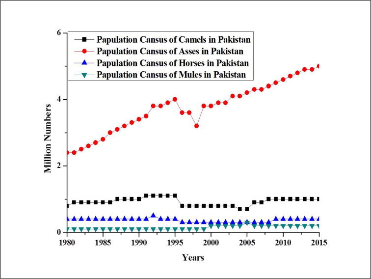 Livestock production and population census in Pakistan