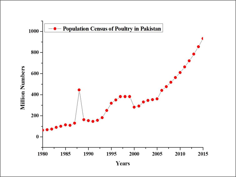 Livestock Production And Population Census In Pakistan Determining