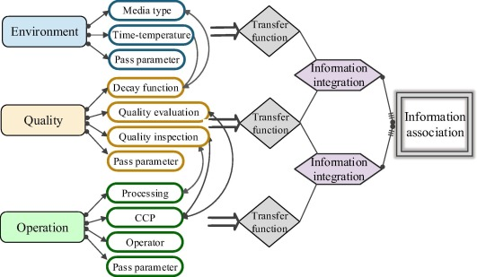 The risk management of perishable supply chain based on coloured Petri Net  modeling - ScienceDirect