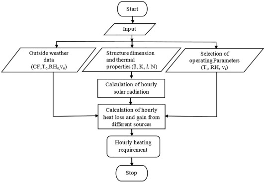 A quasi-steady state model for predicting the heating requirements