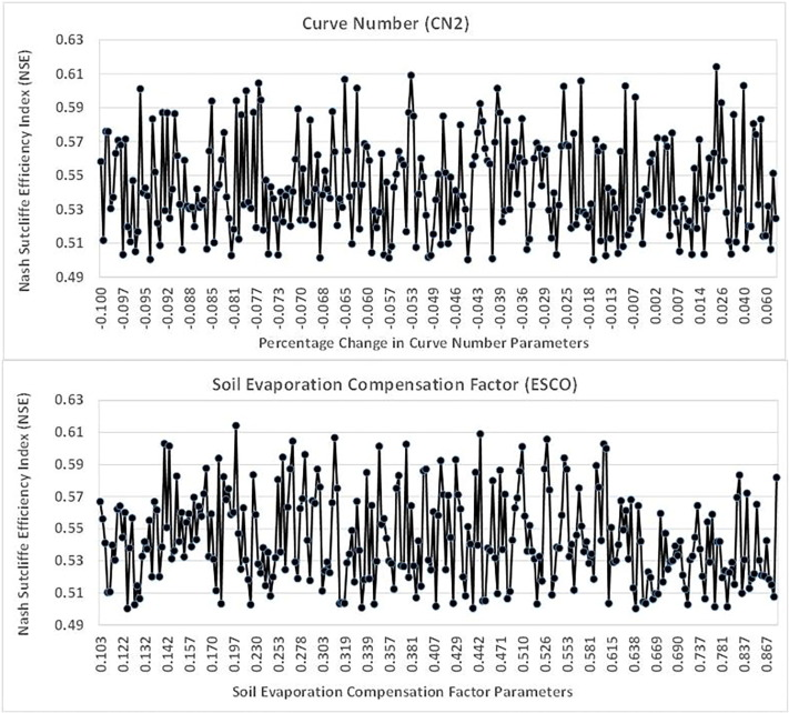 assessing model parameters sensitivity and uncertainty of streamflow