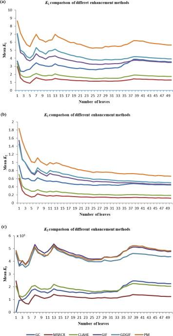 Image enhancement for crop trait information acquisition