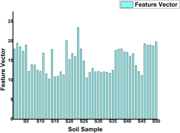 Soil texture classification using multi class support vector