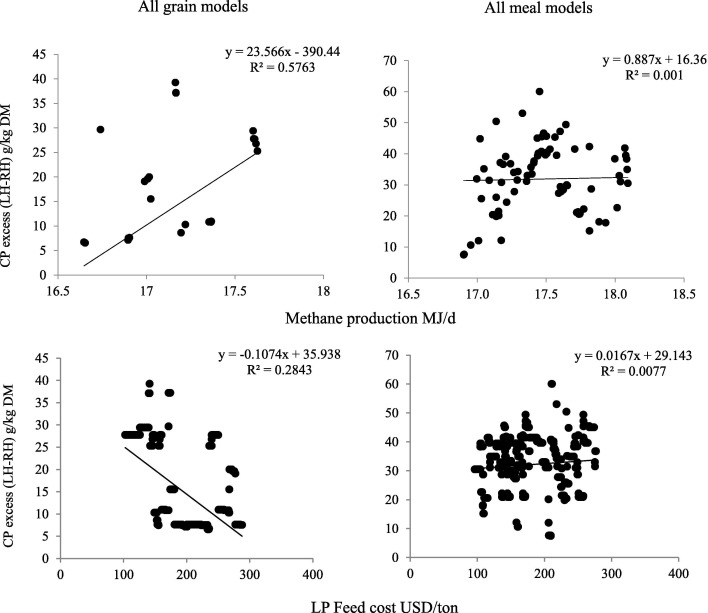 Optimal dairy feed input selection under alternative feeds