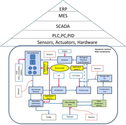 Enhancing aquaponics management with IoT-based Predictive Analytics