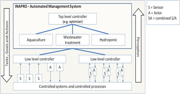Controlling and regulation of integrated aquaponic