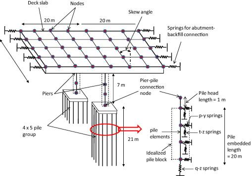 Seismic analysis of highway skew bridges with nonlinear soil