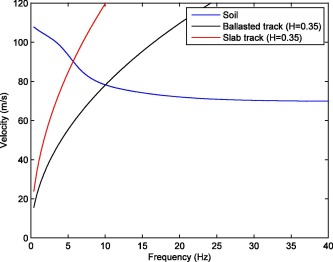 Railway critical velocity – Analytical prediction and