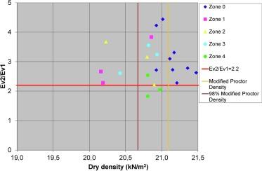 Granular sub-ballast compaction control methods in high