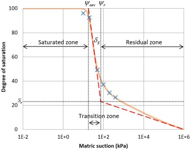Prediction Of Soil Water Characteristic Curves Using Basic Soil