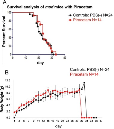 Drug screening for Pelizaeus-Merzbacher disease by quantifying the