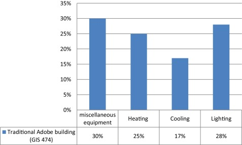 Environmental impacts of adobe as a building material: The