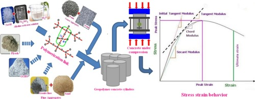 Study and predicting the stress-strain characteristics of geopolymer