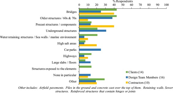 A survey on problems encountered in current concrete