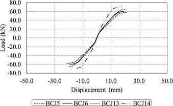 Finite element modeling of exterior beam-column joints