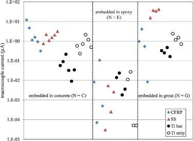 Study of galvanic corrosion potential of NSM titanium reinforcing