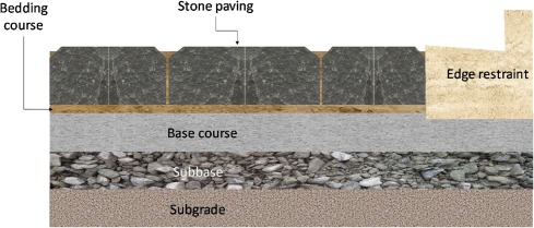 Analysis of natural stone block pavements in urban shared areas