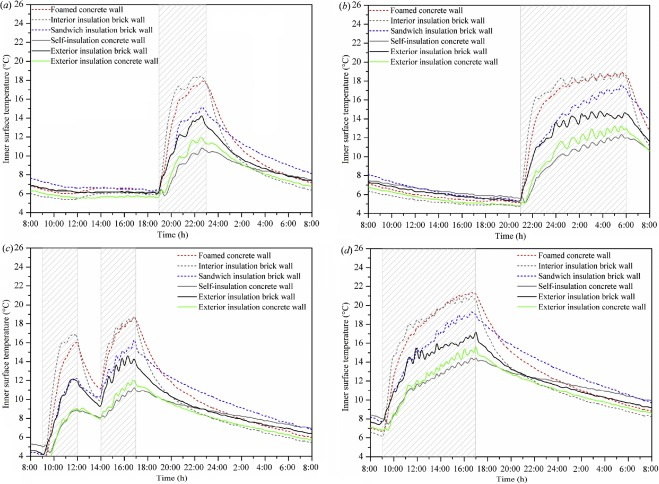 Optimization of the wall thermal insulation characteristics based on