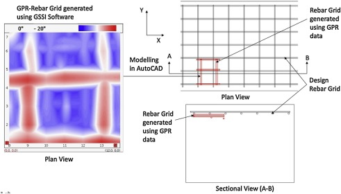 Applicability of GPR and a rebar detector to obtain rebar