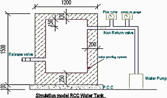 underground water tank with pump