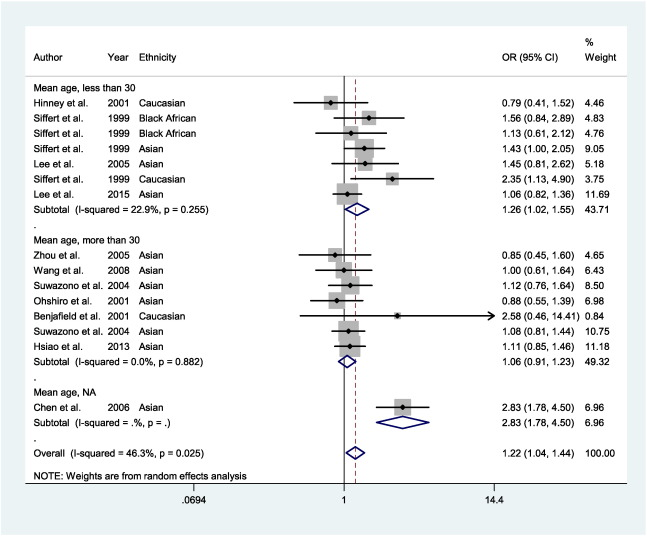 Association between GNB3 c 825C > T polymorphism and the risk of