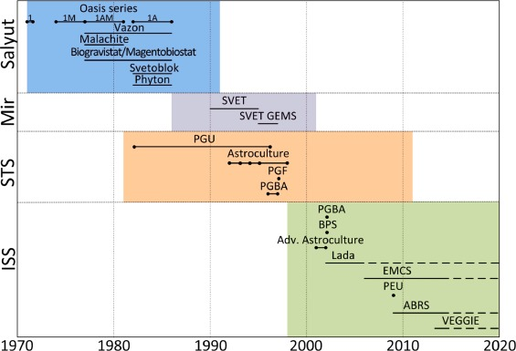 Review and analysis of over 40 years of space plant growth