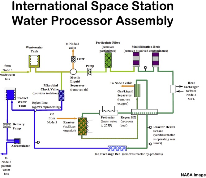 Iss Diagram Filter Product Wiring Diagrams