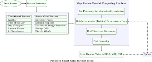 f2c8ff048 Big Data Analytics for Dynamic Energy Management in Smart Grids ...