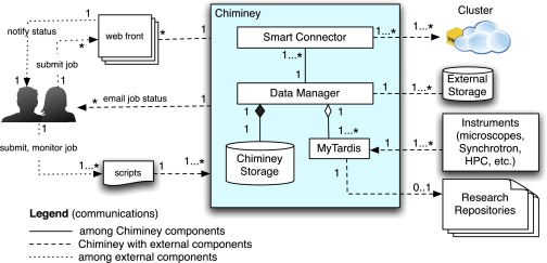 Chiminey: Connecting Scientists to HPC, Cloud and Big Data