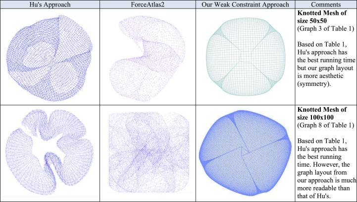 Towards Visualizing Big Data with Large-Scale Edge Constraint Graph